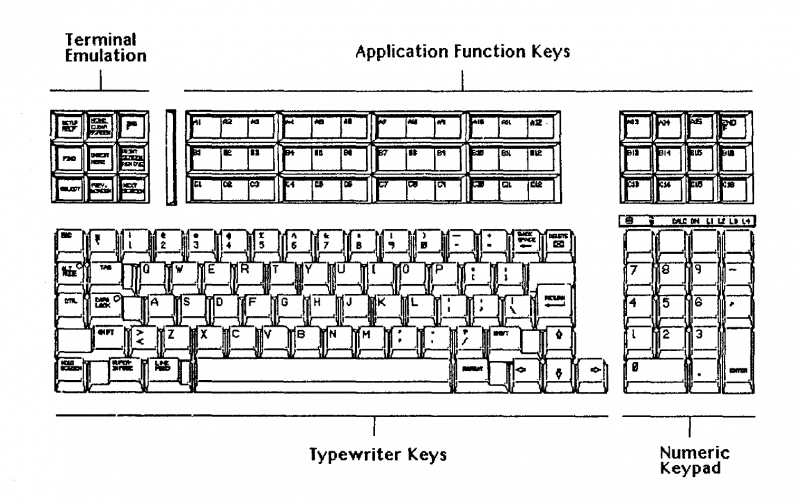 File:Keyboard-layout.png
